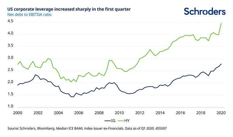 US-corporate-leverage-increased-sharply.png