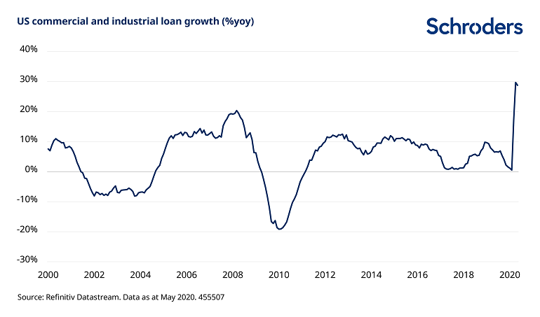 US-loan-growth-post-Covid-19.png