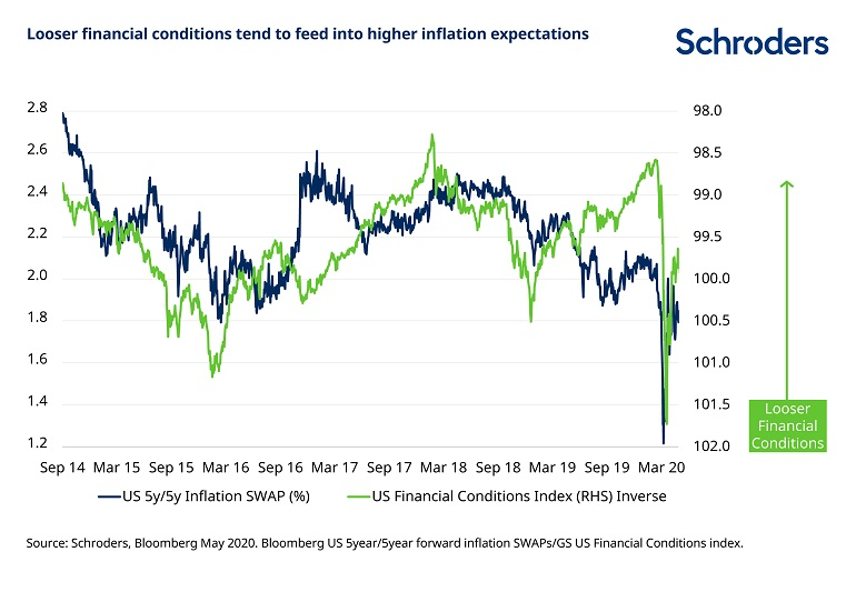 Looser-financial-conditions-boosts-inflation-expectations.jpg