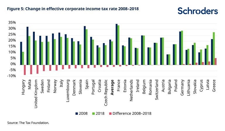 Why it's time to talk about corporate tax - US - Schroders