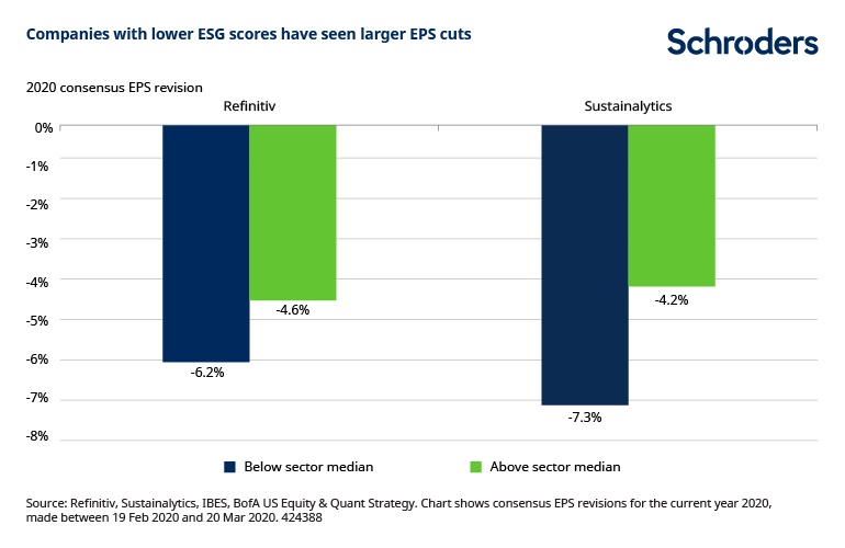 chart-2-lower-esg-scores-bigger-eps-cuts-424388.jpg