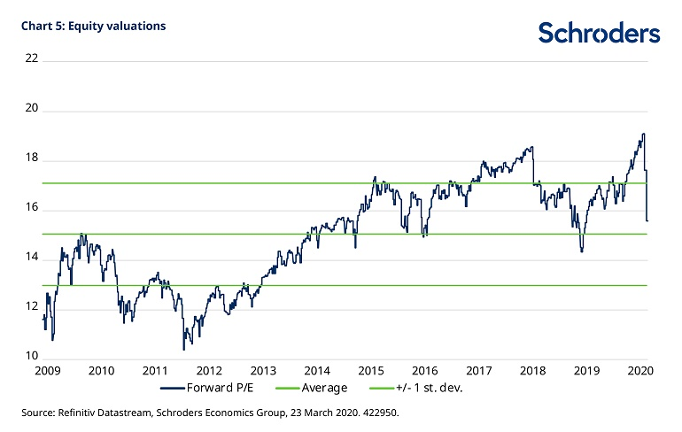 chart-5-equity-valuations-422950.jpg
