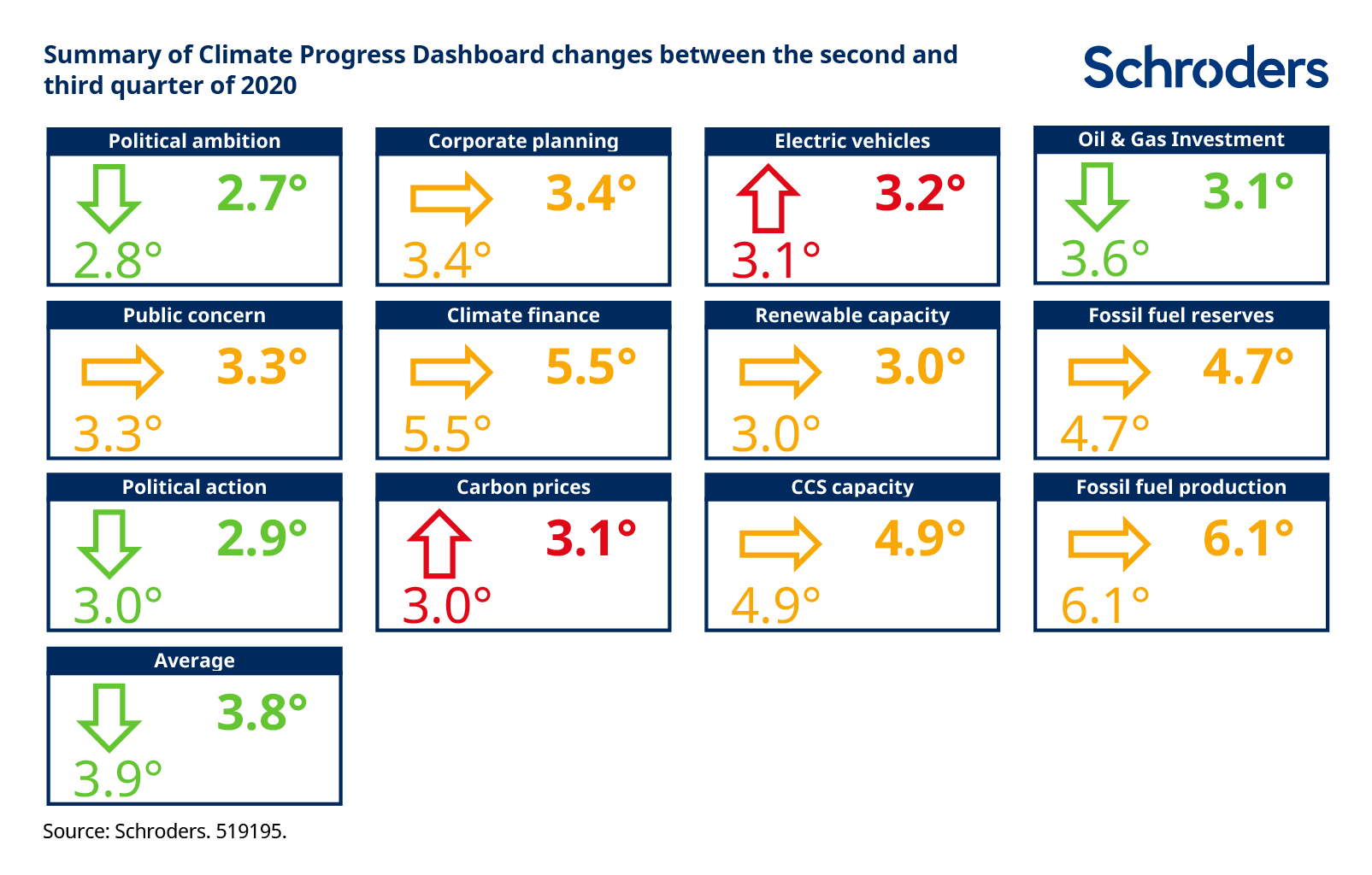 Climate Progress Dashboard