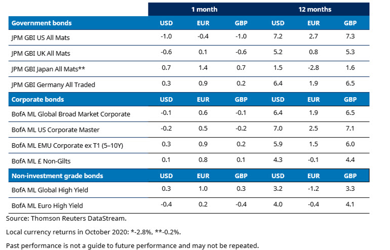october-2020-bond-market-returns.jpg