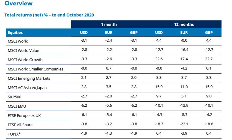 october-2020-equity-market-returns.jpg