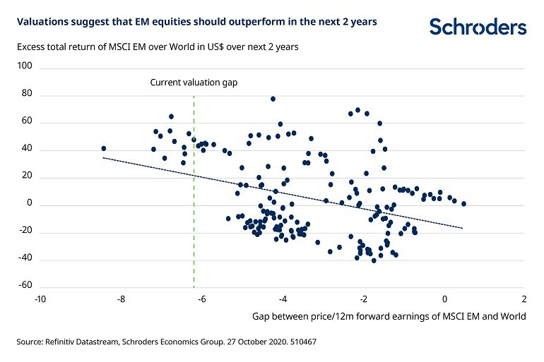 Valuations_suggest_EM_should_outperform.jpg