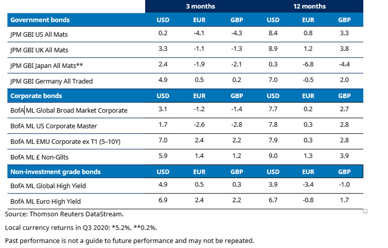 fixed-income-returns-q3-2020.jpg
