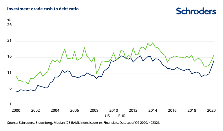 Investment-grade-cash-to-debt-ratio.png
