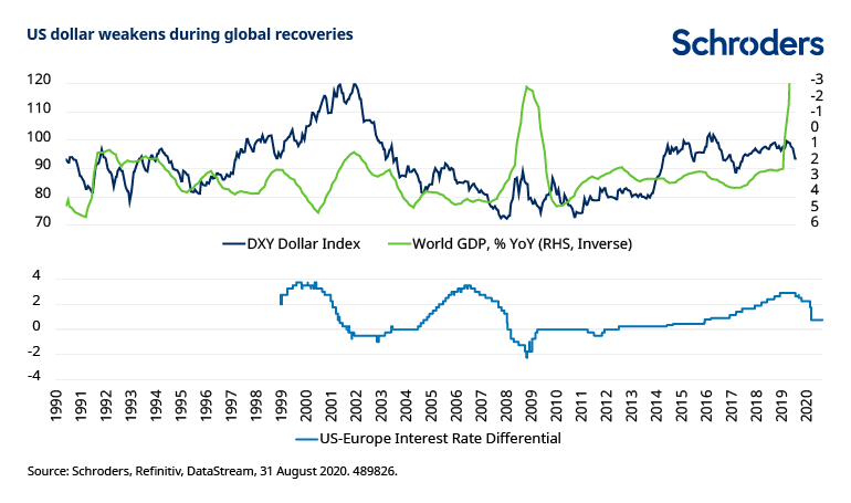 US-dollar-weakens-during-global-economic-recoveries.png