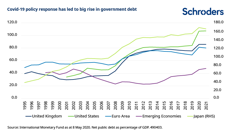 Covid-policy-response-rise-in-government-debt.png