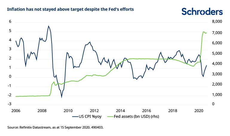 Federal-Reserve-balance-sheet-inflation-below-target.png