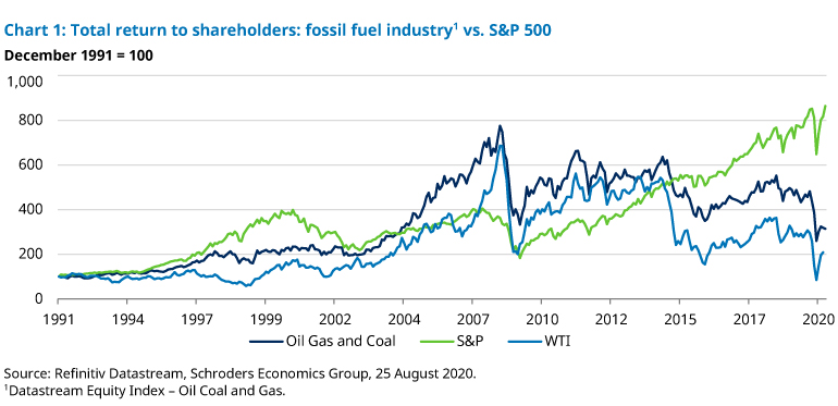 Chart-1-fossil-fuel-returns.jpg