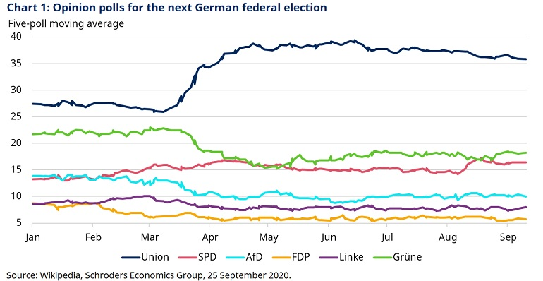 Chart-1-German-opinion-polls.jpg