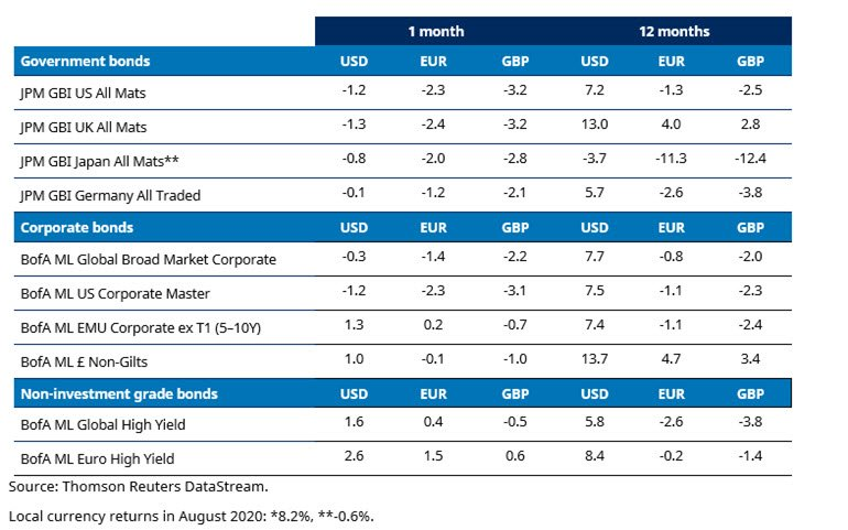 market-returns-august-bonds.jpg