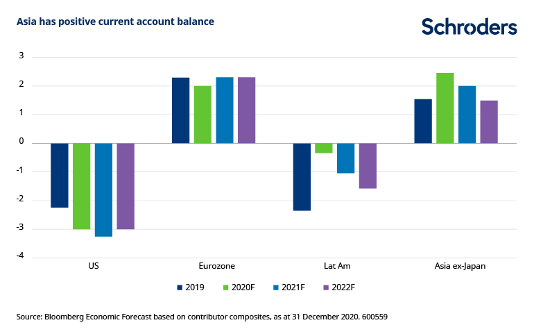 Asia-positive-current-account-balance.png