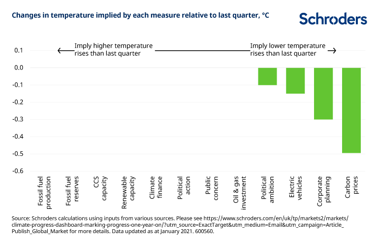 Change-in-temp-relative-to-last-quarter-v2.png