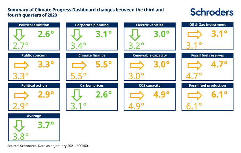 Climate-Progress-Dashboard-Q4-2020-v2.png