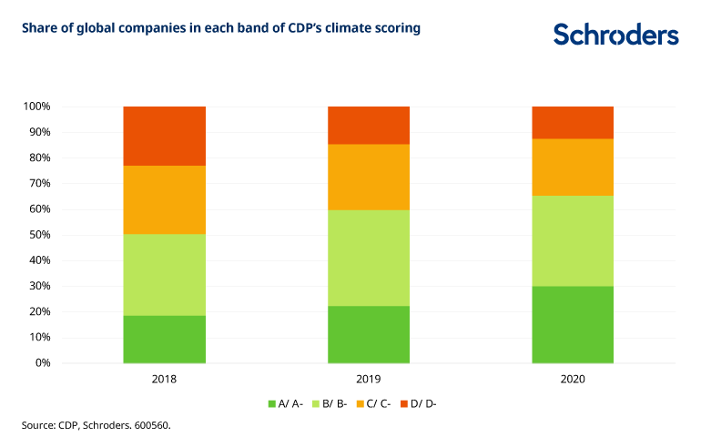 Share-of-global-companies-in-each-band-of-CPD-climate-scoring.png