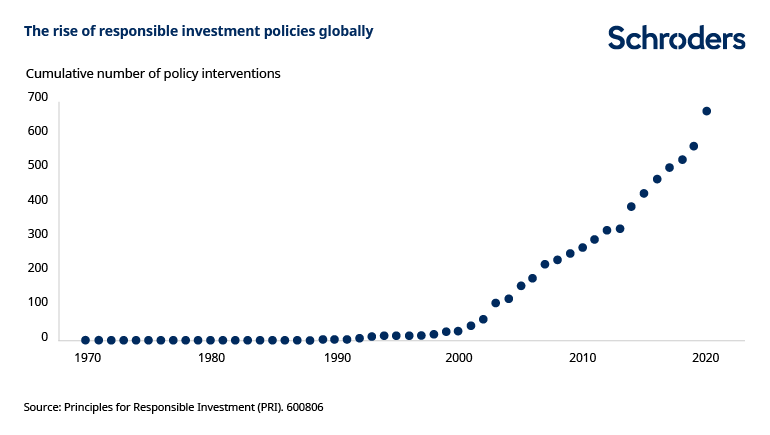 Rise-of-responsible-investment-policies.png