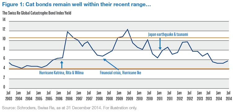 Have lower yields blown away the opportunity in insurance