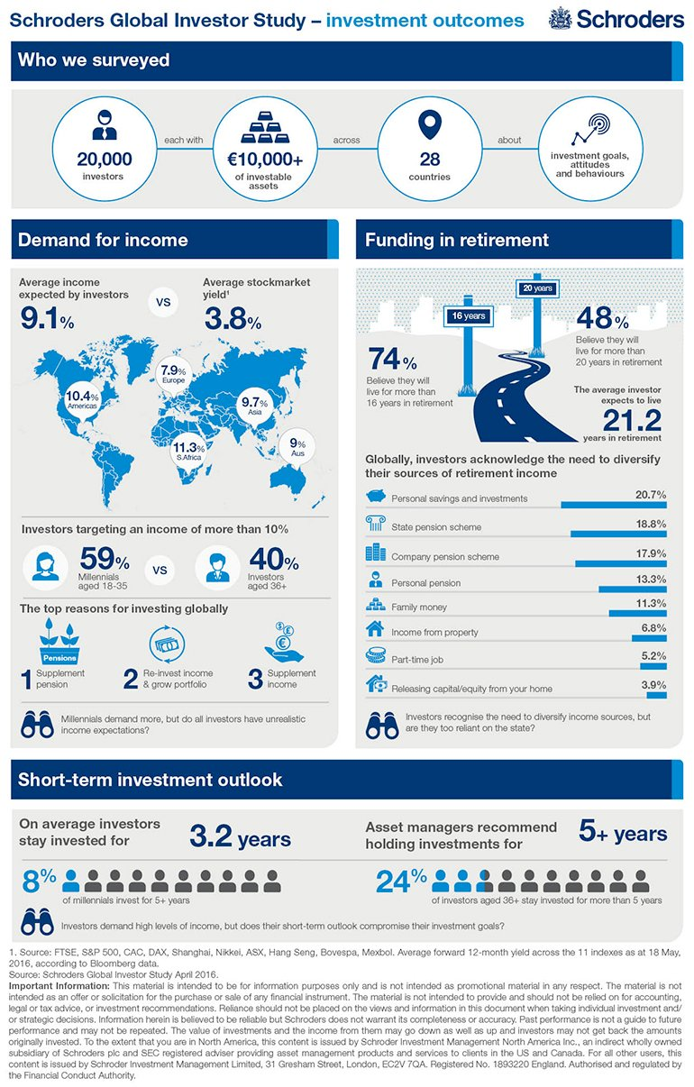 Schroders Global Investor Study Infographic