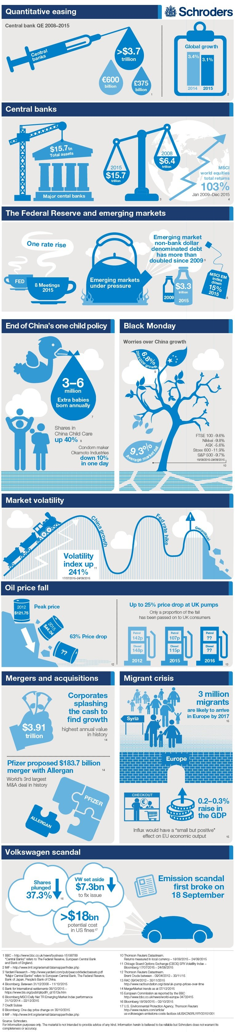 schroders 2015 financial year in numbers financial