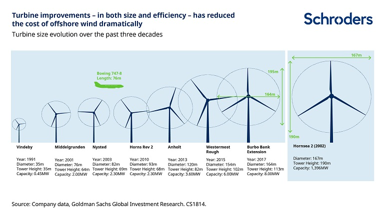 Chart showing how turbine improvements has reduced the cost of offshore wind dramatically