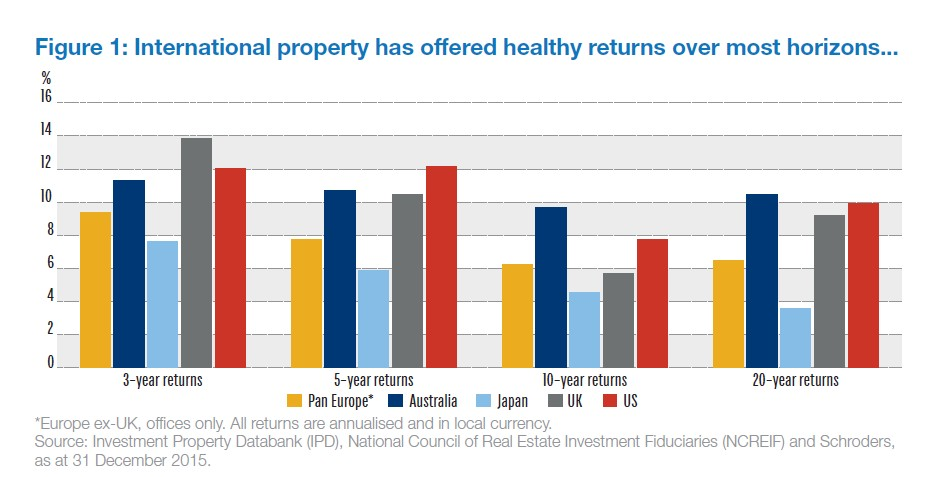 The international route to a truly diversified property