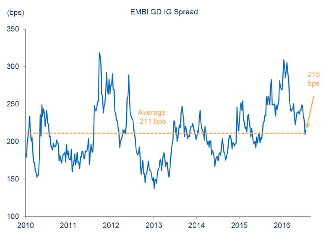 Emd relative weekly notes us schroders when one adds in an analysis of the brave new world of quantitative easing and its consequences going forward returns for emd in our view should remain ccuart Gallery