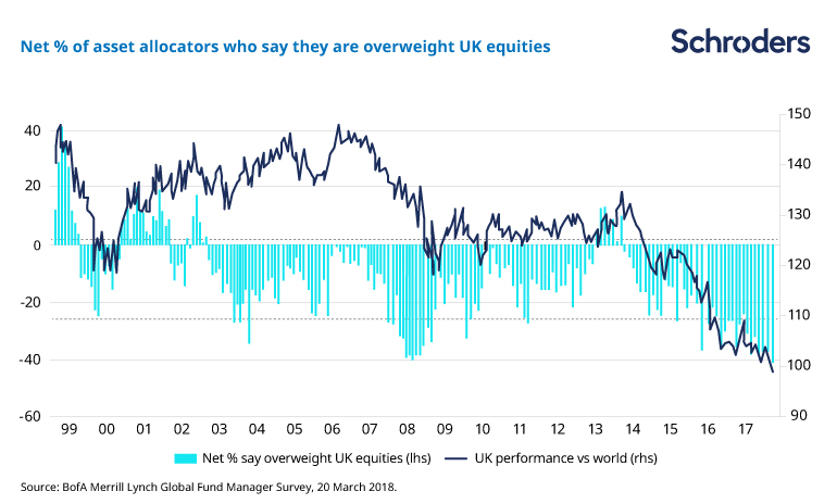 Net percentage asset allocators underweight UK equities
