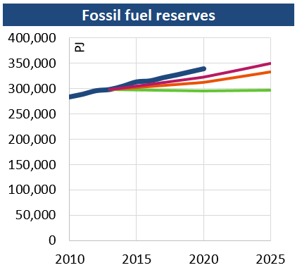 Fossil_fuel_revenue_201907.png