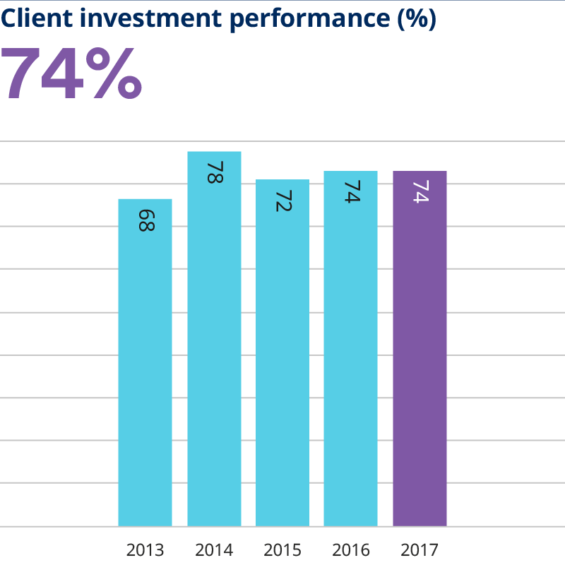 Client investment performance
