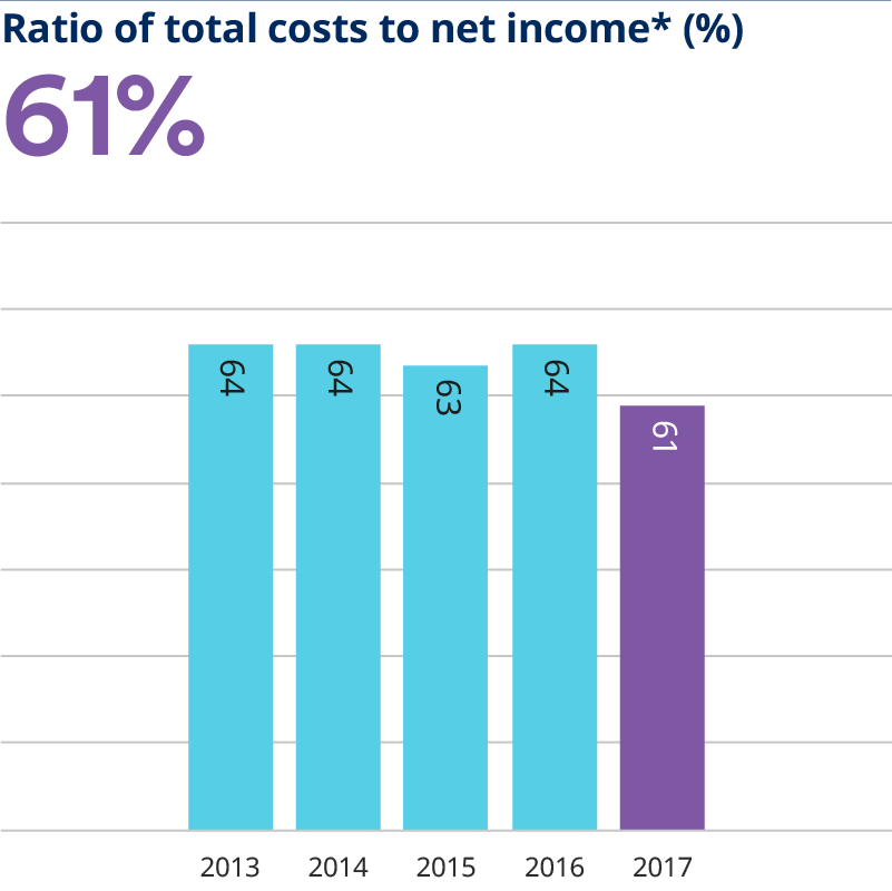 Ratio of total costs to net income