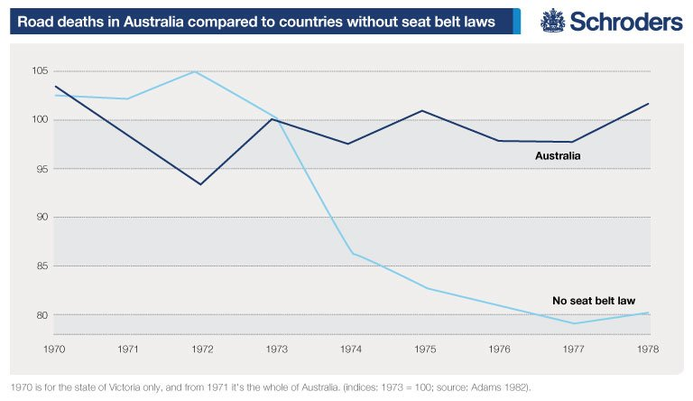 Seatbelt Laws Created A New Danger Which Offers A Lesson