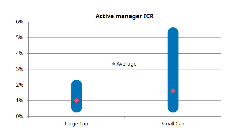 Investing in Australian Small Cap Equities – There's a ...