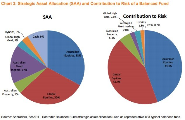 asset valuation allocation models Cut the complexity and stay focused on your clients' goals with our  comprehensive multi-asset portfolio solutions.