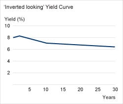 Inverted Yield Curv