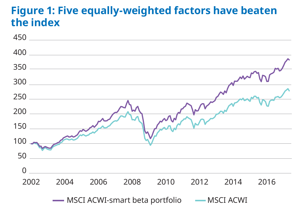 The case for active asset management - Advisers - Schroders