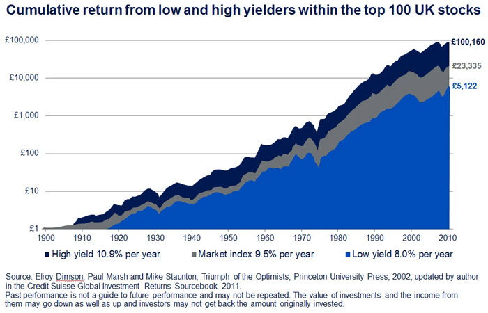 chart showing cumulative return from low and high yielders within the top 100 uk stocks, 1900-2010