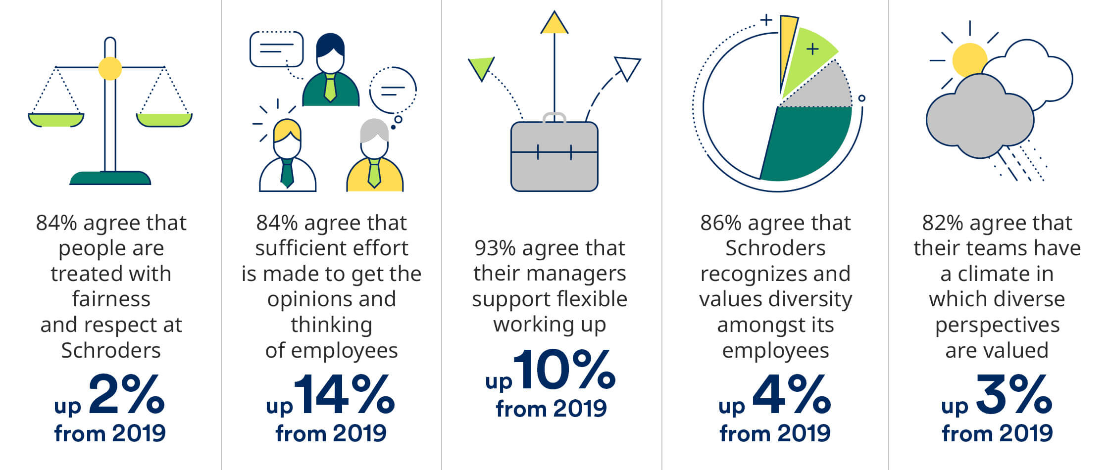 84% agree that people are treated with fairness and respect at Schroders up 2% from 2019 | 84% agree that sufficient effort is made to get the opinions and thinking of employees up 14% from 2019 | 93% agree that their managers support flexible working up 10% from 2019 | 86% agree that Schroders recognizes and values diversity amongst its employees up 4% from 2019 | 82% agree that their teams have a climate in which diverse perspectives are valued up 3% from 2019