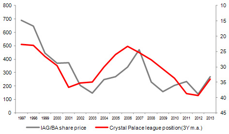 crystal palace league position