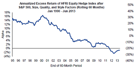 correlation of hfri equity hedge index with s&p 500