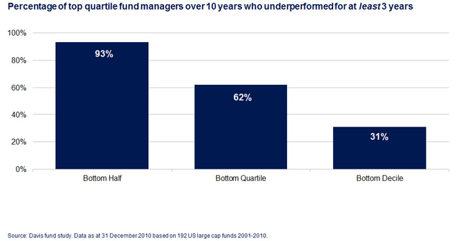 Percentage of top quartile fund managers over 10 years who underperformed for at least 3 years