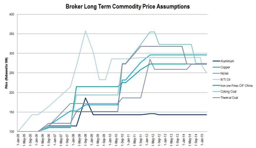 Broker Long Term Commodity Price Assumptions