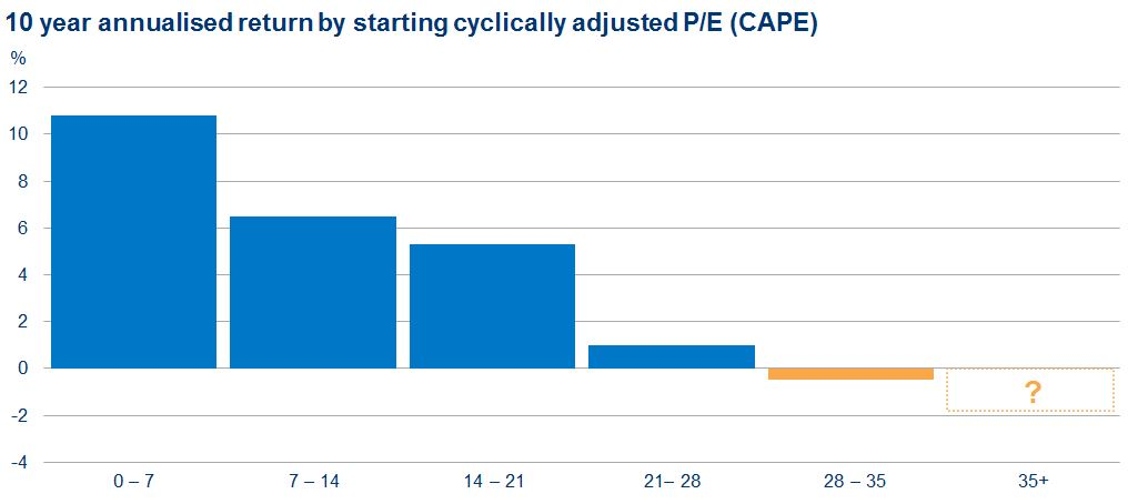 10 year annualised return by starting cyclically adjusted P/E (CAPE)