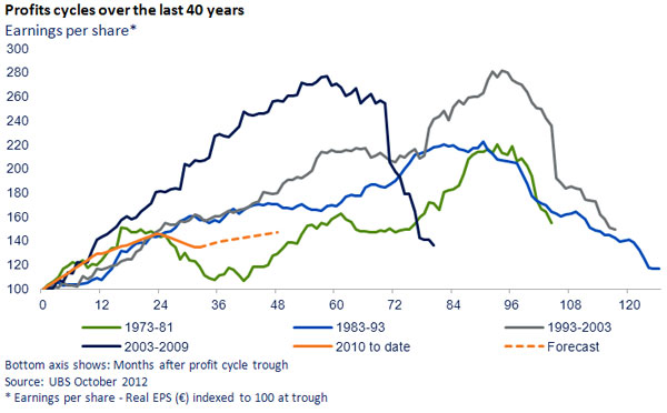 profits cycles over the last 40 years