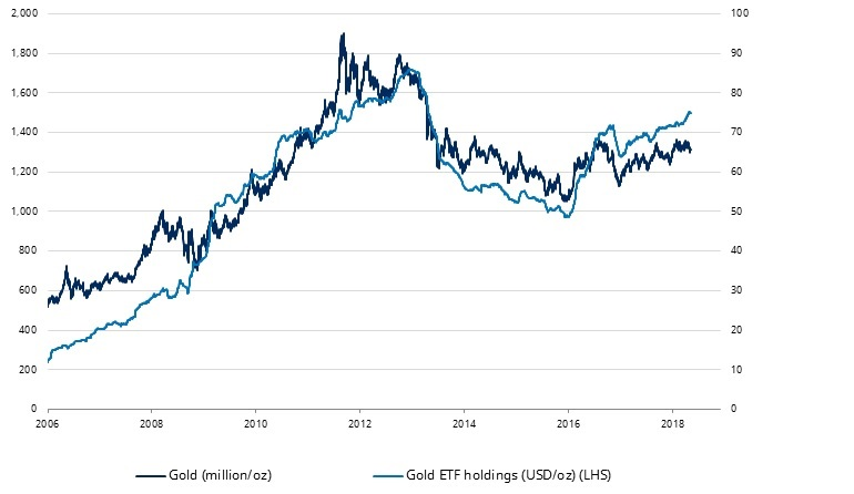 gold_ETF_flows_vs_price
