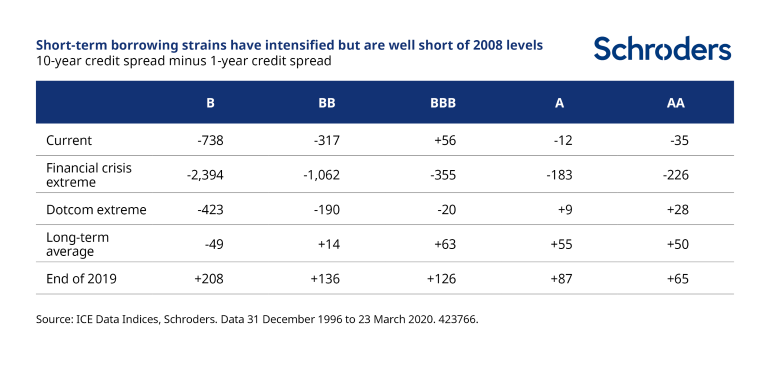 Short-term-strains-in-credit.png