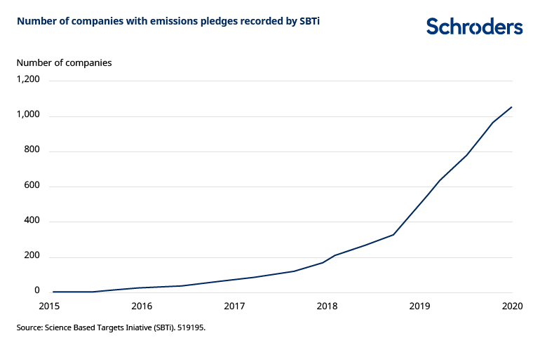 Number of companies with carbon emissions pledges