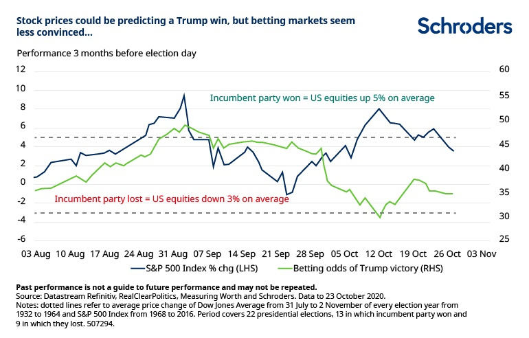 Stocks-versus-betting-markets.jpg